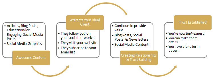 how to turn social media into a customer