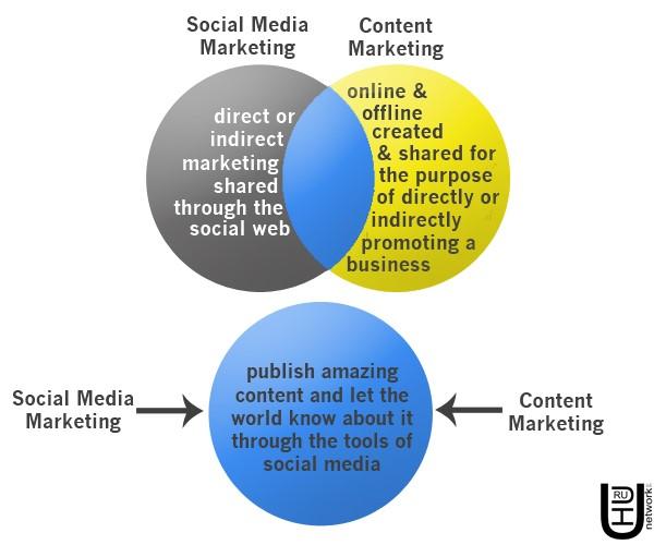 content vs social marketing 1
