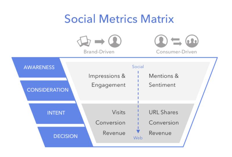 social metrics matrix